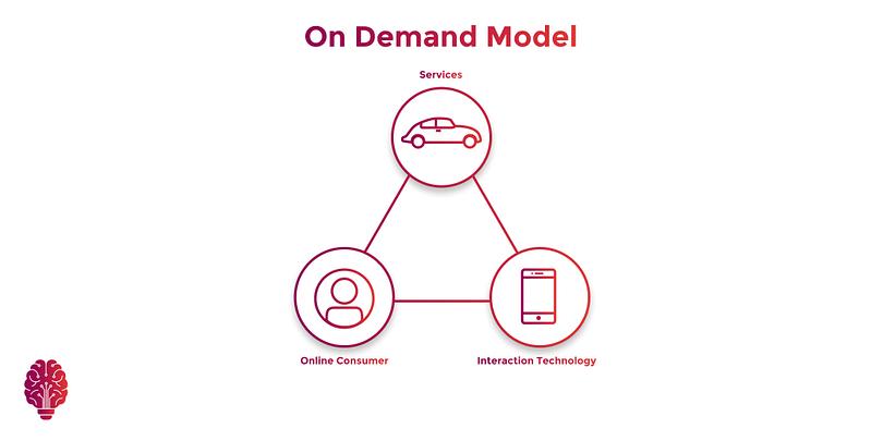 On-Demand Business Model