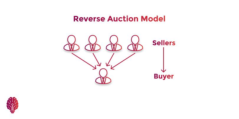 Reverse Auction Business Model