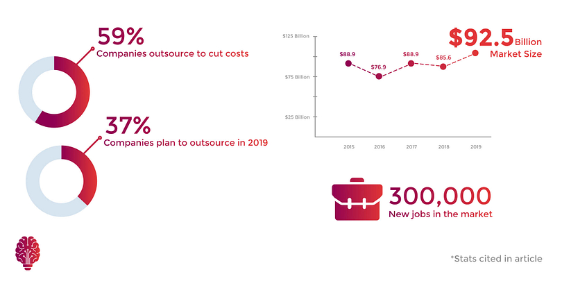Statistics of global outsourcing trends