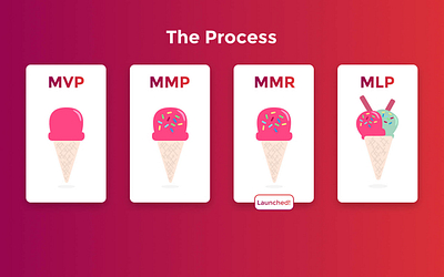 What Comes After Developing An MVP